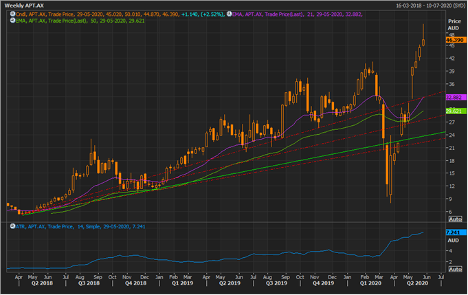 APT Weekly Chart (Source: Refinitiv Eikon Thomson Reuters)