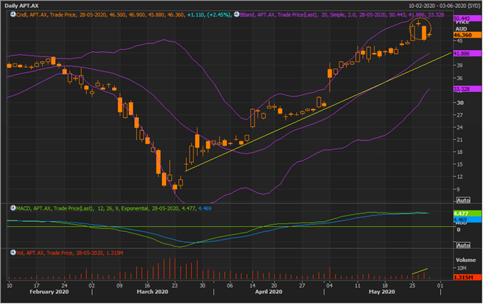 APT Daily Chart (Source: Refinitiv Eikon Thomson Reuters)