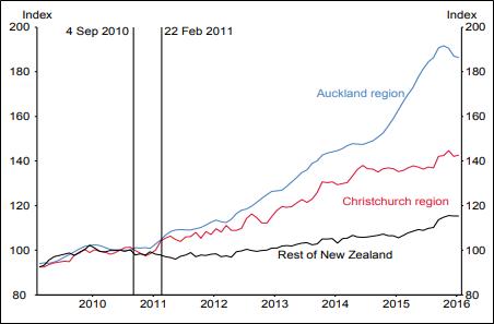 House Price Index (Source: RBNZ)