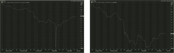 WTI Crude oil 1-month future prices (Left) Brent Crude oil 1 Month Future Prices (Right) Source: Eikon Refinitiv