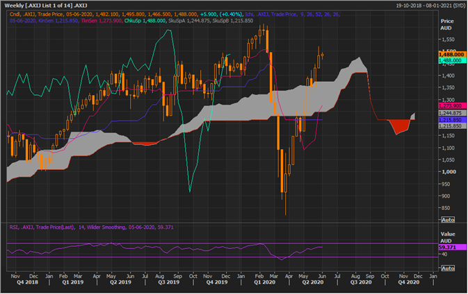 S&P/ASX 200 Information Technology Index Weekly Chart (Source: Refinitiv Eikon Thomson Reuters)