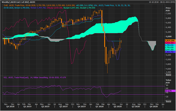 S&P/ASX 200 Weekly Chart (Source: Refinitiv Eikon Thomson Reuters)