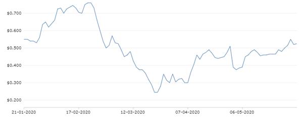 SPY's Stock Performance (Source: NZX)