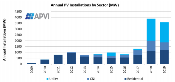 Annual PV installations in Australia by sector Source: Australian PV Institute