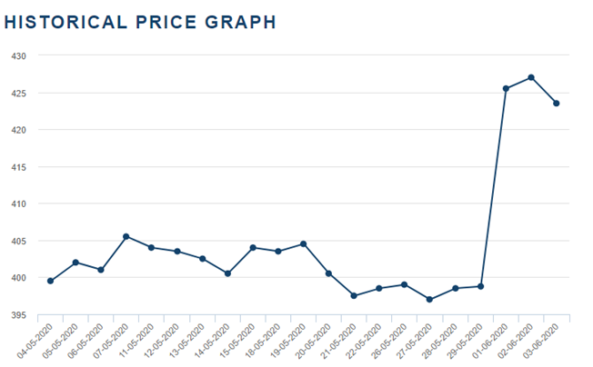 Steel Rebar Near Futures Daily Price Chart (Source: LME)