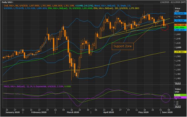 Gold Spot (USD) Daily Chart (Source: Refinitiv Eikon Thomson Reuters)