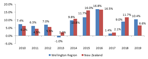 Tourism growth (in %) in New Zealand and Wellington 2010 – 2019