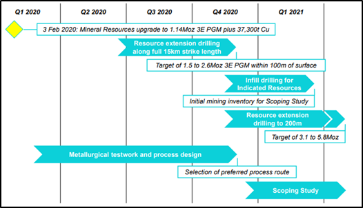 Plans For Rapid Value Creation (Source: Company's Report)