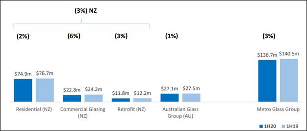 1HFY20 Group Revenue (Source: Company Reports)
