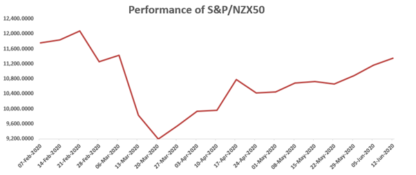 Performance of S&P/NZX50 (Source: Thomson Reuters)