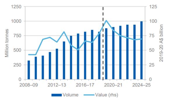 Australia's iron ore export volumes and values Forecast (Source: DIIS)