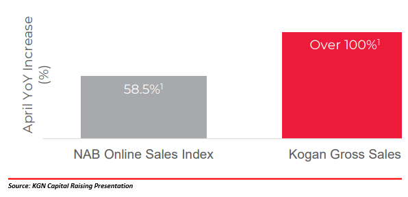 Source: KGN Capital Raising Presentation