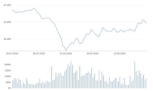 Movement of Share Price (Source: NZX)