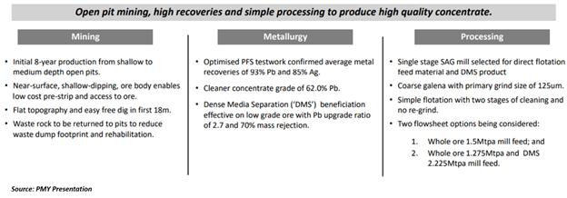 Source: PMY Presentation