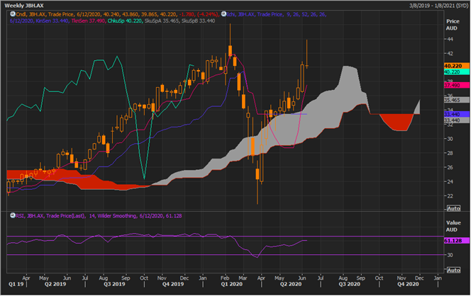 JBH Weekly Chart (Source: Refinitiv Thomson Reuters)