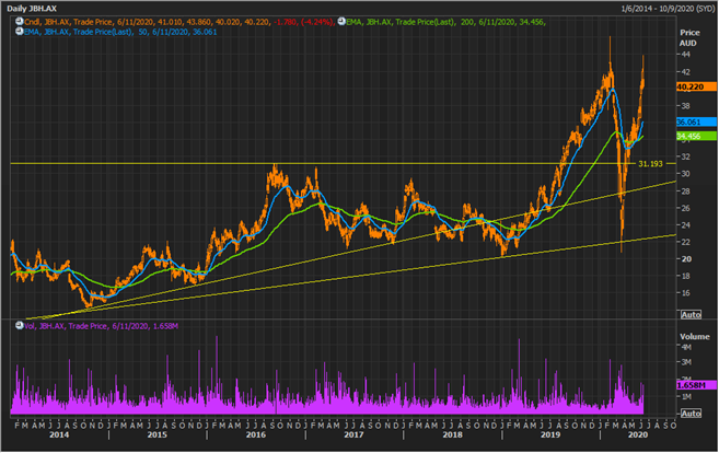JBH Daily Chart (Source: Refinitiv Thomson Reuters)