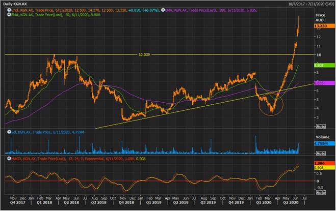 KGN Daily Chart (Source: Refinitiv Thomson Reuters)