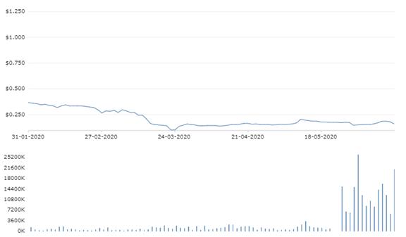 Movement of SKT's Stock Price (Source: NZX)