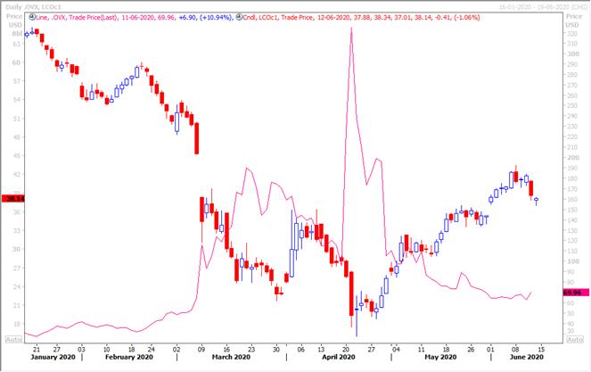CBOE crude oil market volatility index and Brent futures prices (Source: Refinitiv Eikon Thomson Reuters)