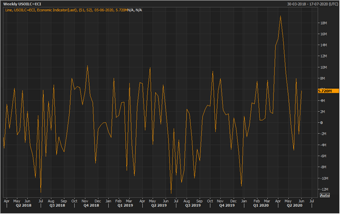 U.S. weekly commercial crude oil inventory change (Source: Refinitiv Eikon Thomson Reuters)