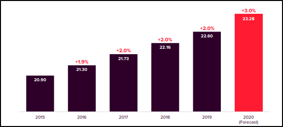 SCG Distribution Per Security (cents) (Source: Company's Report)
