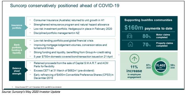 Source: Suncorp's may 2020 Investor Update