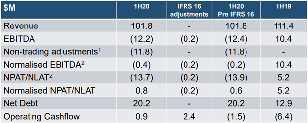 1HFY20 Results Summary Table (Source: Company Reports)