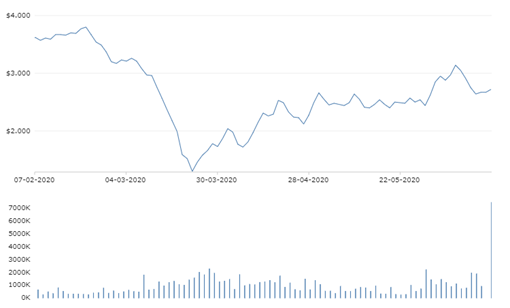 Stock Performance (Source: NZX)