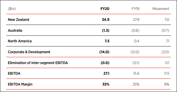 EBITDA Growth (Source: Company Reports)