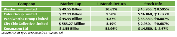 Source: ASX as of 26 june 2020