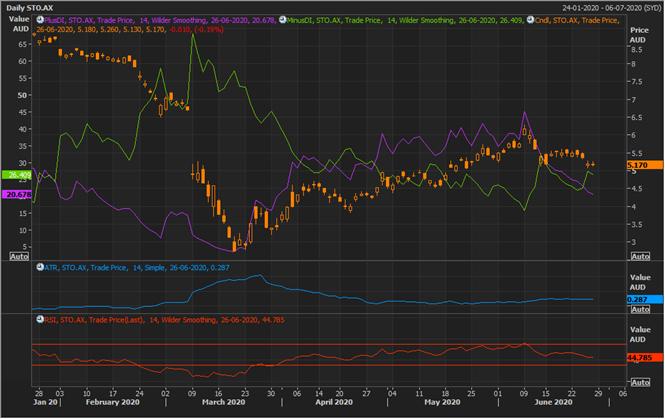 STO Daily Chart (Source: Refinitiv Eikon Thomson Reuters)