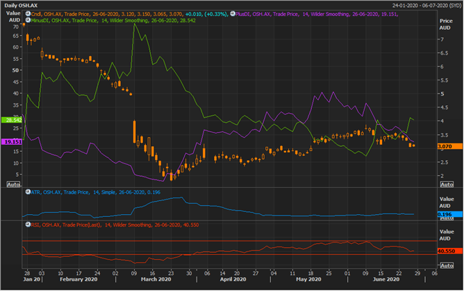OSH Daily Chart (Source: Refinitiv Eikon Thomson Reuters)
