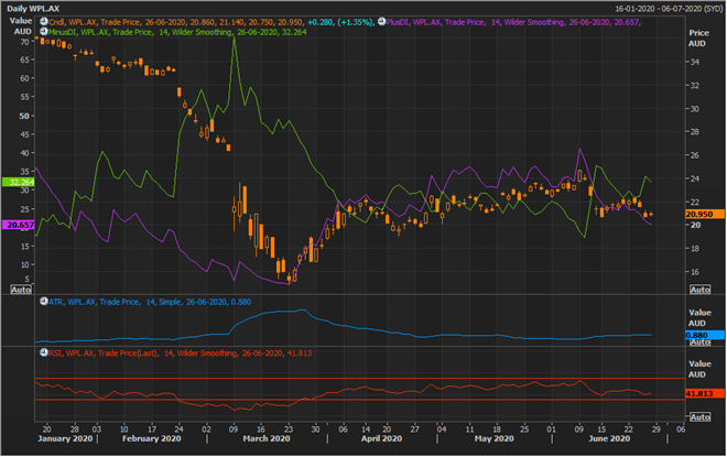 WPL Daily Chart (Source: Refinitiv Eikon Thomson Reuters)