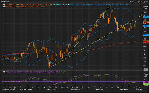 EVN Daily Chart (Source: Refinitiv Eikon Thomson Reuters)