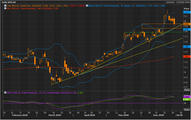 RMS Daily Chart (Source: Refinitiv Eikon Thomson Reuters)