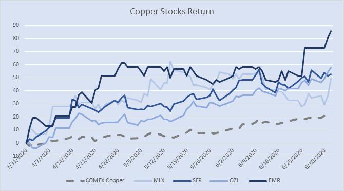 Copper stock returns