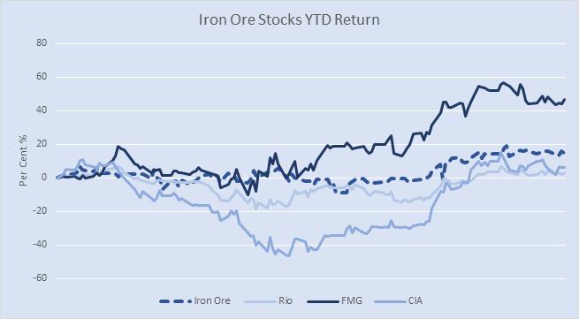 Iron ore stocks YTD returns