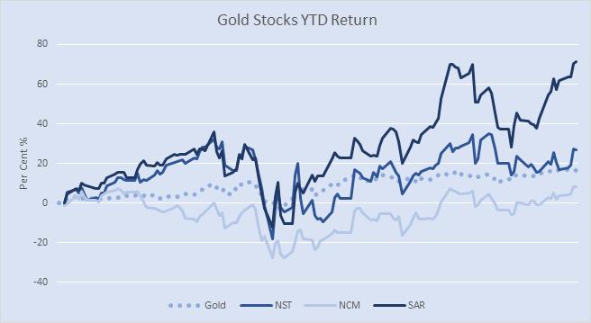 Gold stocks YTD returns