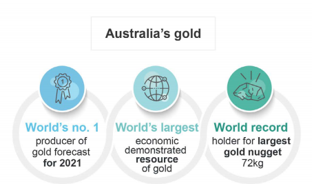 Source: Australia Energy and Resources Quarterly, June 2020