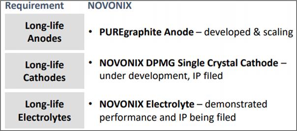 Quest for Million-Mile Battery (Source: NXV's Presentation)