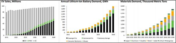 Battery Materials Growth (Source: NVX's Presentation)