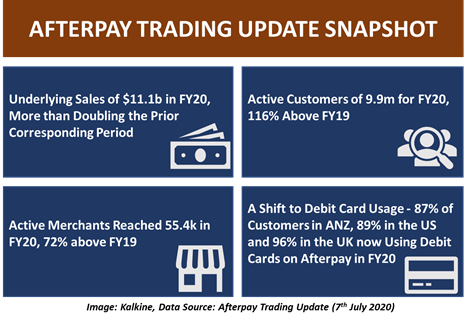 Data Source: Afterpay Trading update