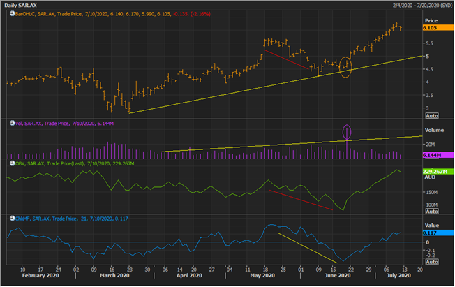 Saracen Mineral Holdings Limited Daily Chart (Source: Refinitiv Eikon Thomson Reuters)