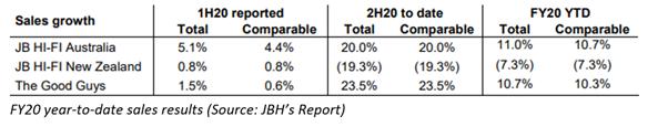 Source:JBH's report