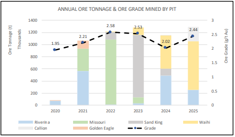 Annual Ore Tonnage & Ore Grade Mined By Pit (Source: Company's Report)
