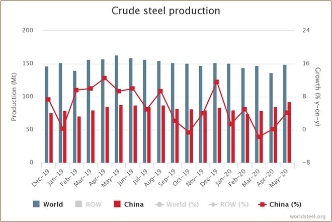 Source: World Steel Association