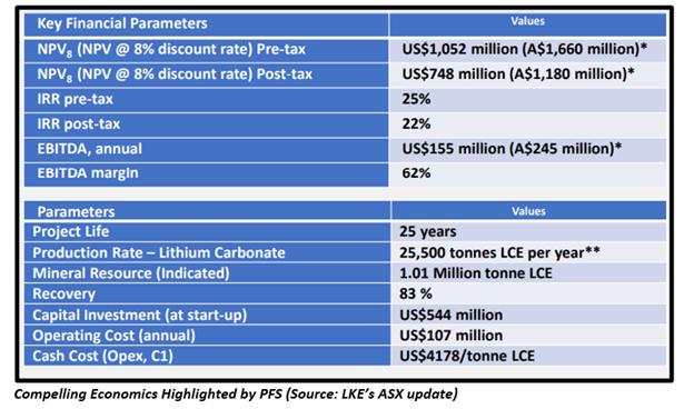 Source: LKE's ASX Updates