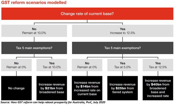 Source: GST Reform scenarios modelled
