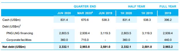 Liquidity Position (Source: Company's Report)