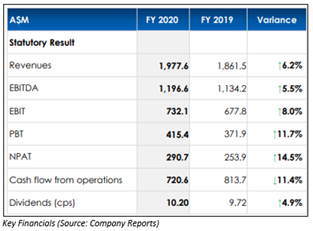 Source: Company Reports